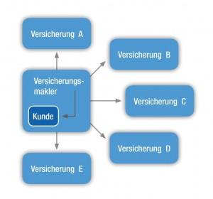 Bamberger Maklerhaus GmbH Maklerschaubild